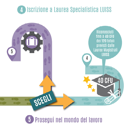 Perché un Master LUISS Business School - Infografica
